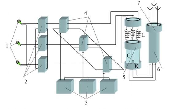 Схема формирования и передачи
